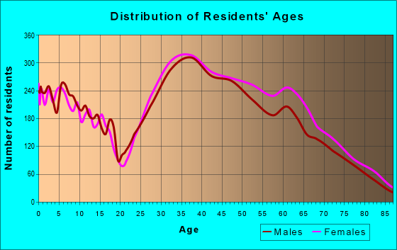 Age and Sex of Residents in zip code 94404