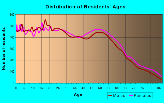 Age and Sex of Residents in zip code 94509