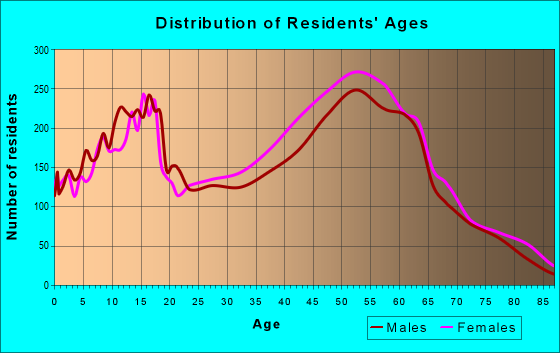 Age and Sex of Residents in zip code 94510