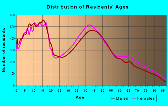 Age and Sex of Residents in zip code 94513