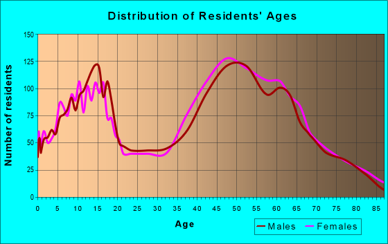 Age and Sex of Residents in zip code 94517
