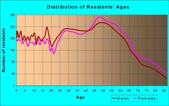 Age and Sex of Residents in zip code 94518