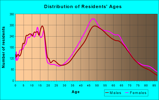 Age and Sex of Residents in zip code 94526