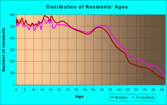 Age and Sex of Residents in zip code 94533