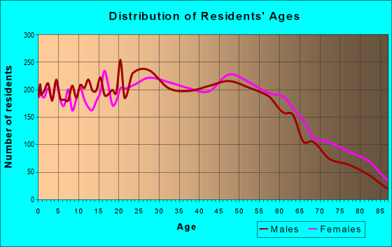 Age and Sex of Residents in zip code 94545