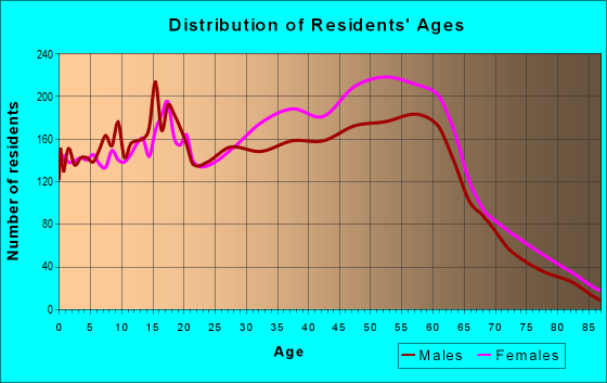 Age and Sex of Residents in zip code 94547