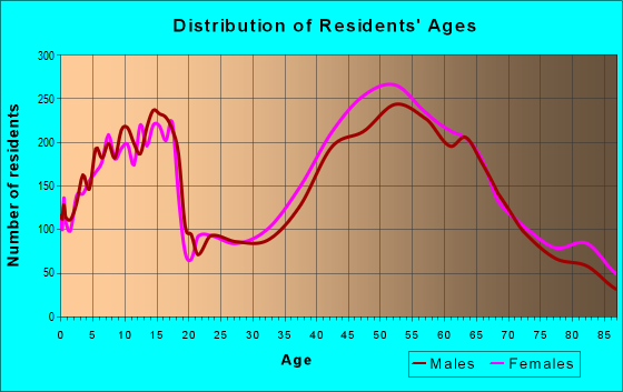 Age and Sex of Residents in zip code 94549