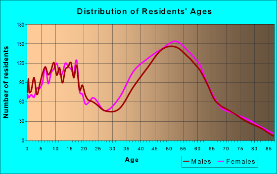 Age and Sex of Residents in zip code 94552