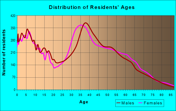 Age and Sex of Residents in zip code 94555