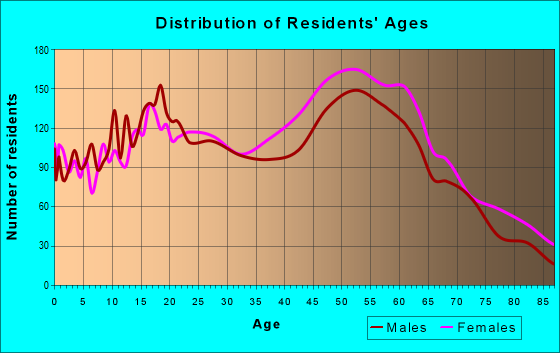 Age and Sex of Residents in zip code 94564