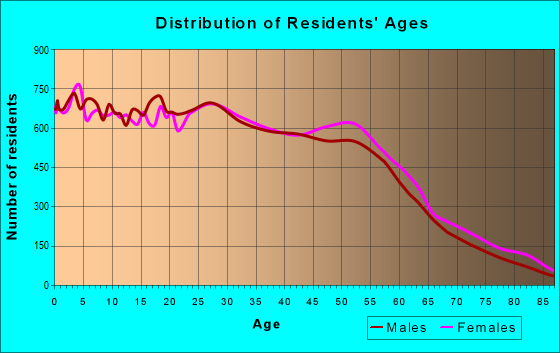 Age and Sex of Residents in zip code 94565