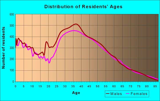 Age and Sex of Residents in zip code 94568