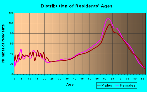 Age and Sex of Residents in zip code 94571