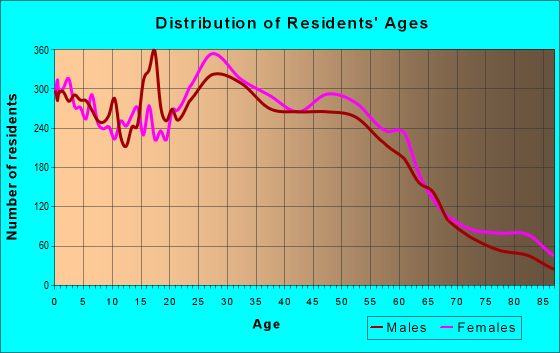 Age and Sex of Residents in zip code 94578