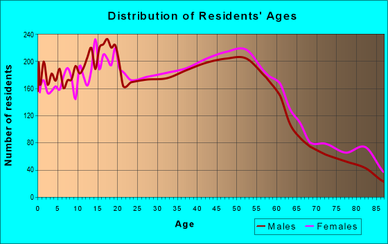 Age and Sex of Residents in zip code 94580