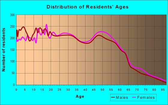 Age and Sex of Residents in zip code 94585