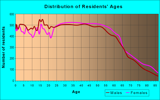 Age and Sex of Residents in zip code 94587