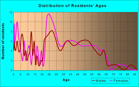 Age and Sex of Residents in zip code 94592