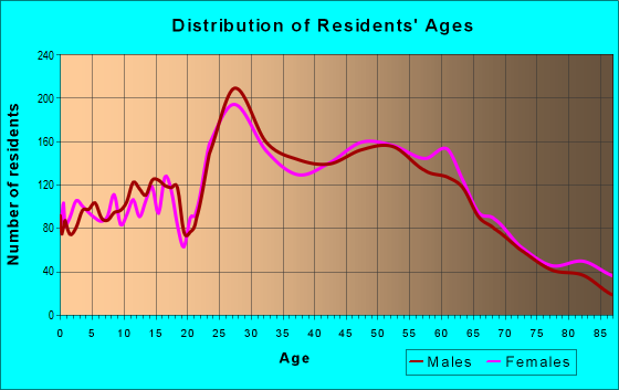 Age and Sex of Residents in zip code 94596