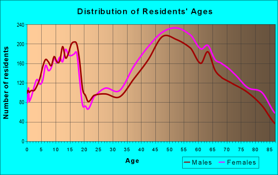 Age and Sex of Residents in zip code 94598