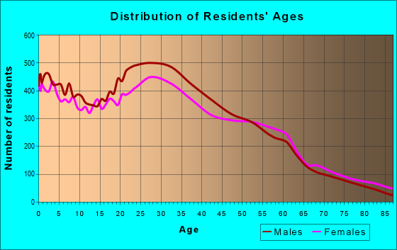 Age and Sex of Residents in zip code 94601