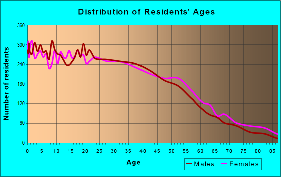 Age and Sex of Residents in zip code 94603