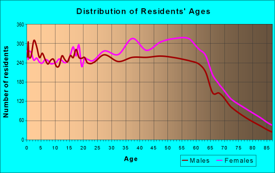 Age and Sex of Residents in zip code 94605