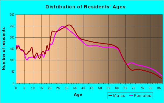 Age and Sex of Residents in zip code 94607