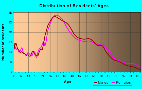 Age and Sex of Residents in zip code 94608