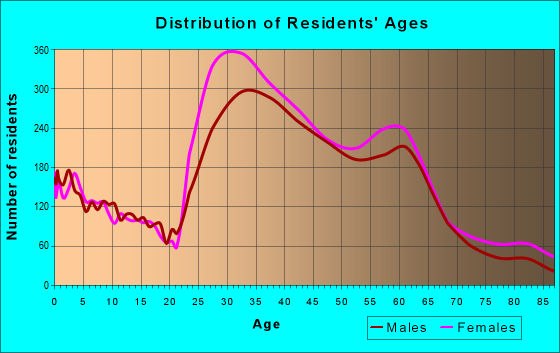 Age and Sex of Residents in zip code 94610