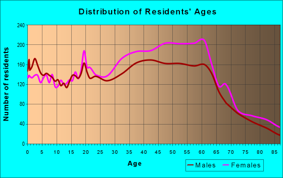 Age and Sex of Residents in zip code 94619