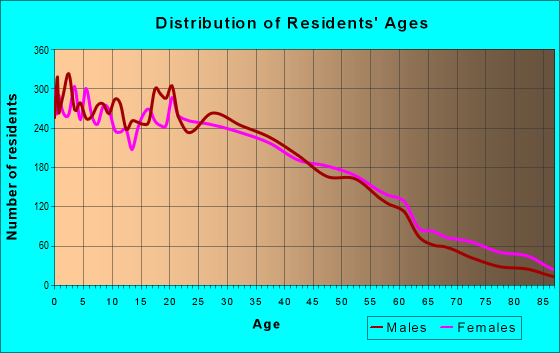 Age and Sex of Residents in zip code 94621