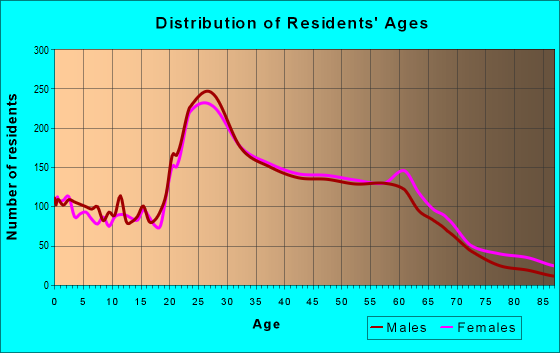 Age and Sex of Residents in zip code 94703