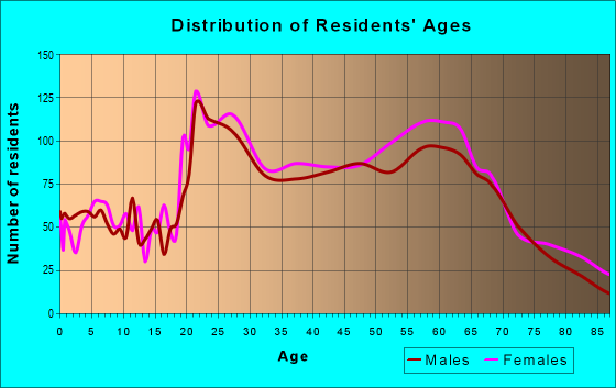 Age and Sex of Residents in zip code 94705
