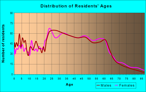 Age and Sex of Residents in zip code 94710