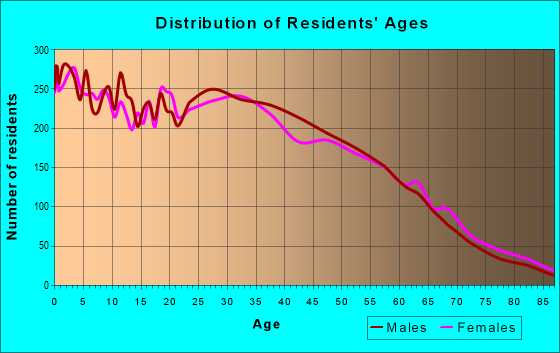 Age and Sex of Residents in zip code 94801