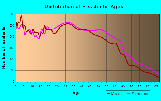 Age and Sex of Residents in zip code 94804