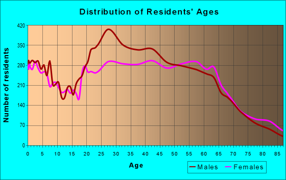 Age and Sex of Residents in zip code 94901