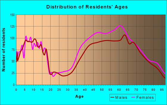 Age and Sex of Residents in zip code 94920