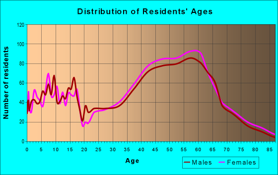 Age and Sex of Residents in zip code 94930