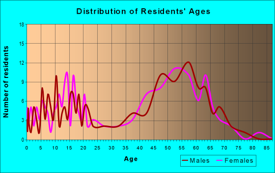 Age and Sex of Residents in zip code 94933