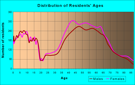 Age and Sex of Residents in zip code 94941