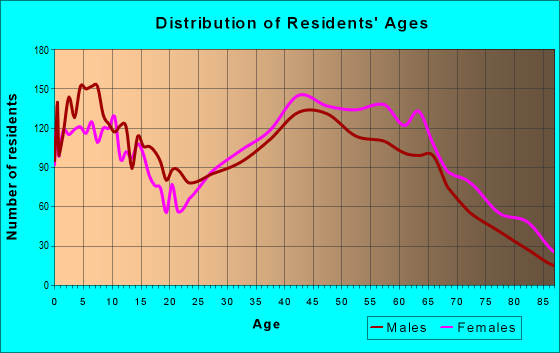 Age and Sex of Residents in zip code 94949
