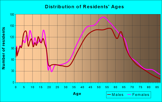 Age and Sex of Residents in zip code 94960