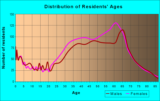 Age and Sex of Residents in zip code 94965