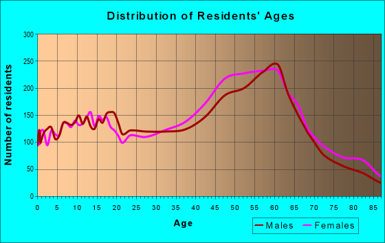 Age and Sex of Residents in zip code 95003