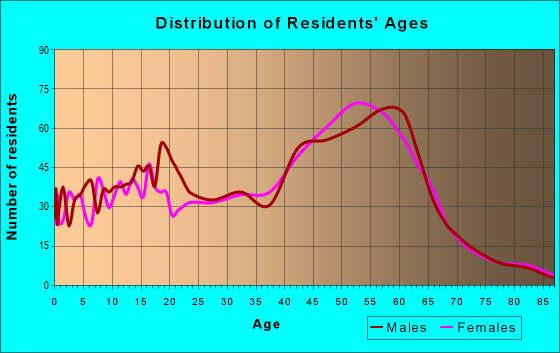 Age and Sex of Residents in zip code 95005