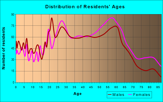 Age and Sex of Residents in zip code 95010