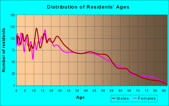 Age and Sex of Residents in zip code 95012