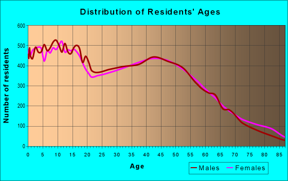 Age and Sex of Residents in zip code 95020